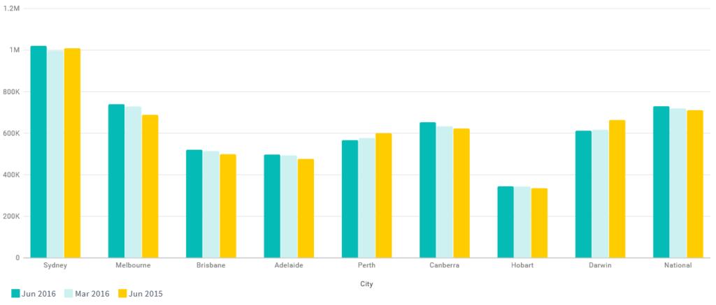 Domain Property Price Graph - July 2016
